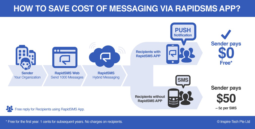 How to broadcast message for free? - RapidSMS - Hybrid Messaging
